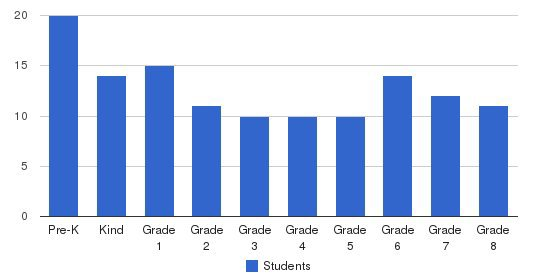 Foothill Oaks Academy Students by Grade