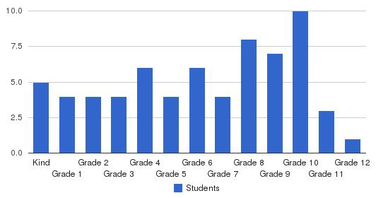 Cedars Of Lebanon Academy Students by Grade