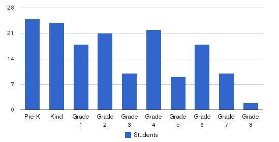 Bannockburn Christian Academy Students by Grade