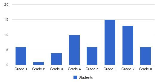 Lincoln Child Center Students by Grade