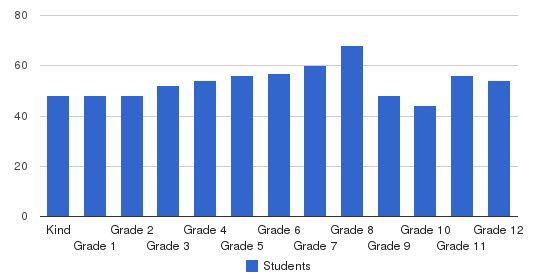 Wildwood School-secondary Students by Grade