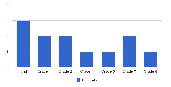 Drexel Learning Center Students by Grade