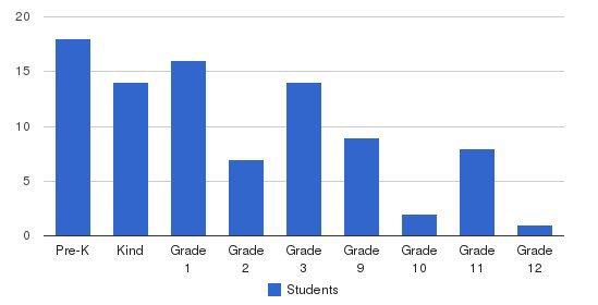 Yeshiva Mikdash Melch Students by Grade