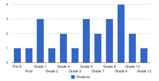 Faith Baptist Church & Faith Christian School Students by Grade