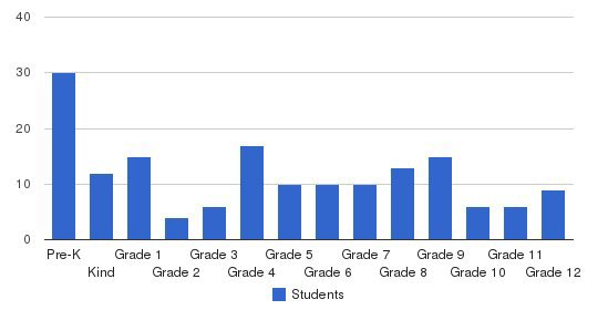 Foothill Baptist School Students by Grade