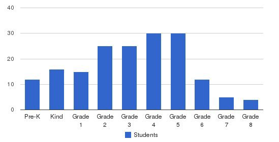 Niles Korean School Students by Grade