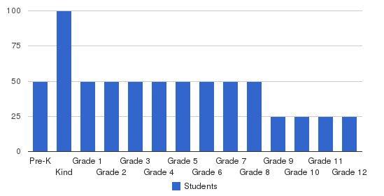Yeshiva Chsan Sofer Students by Grade