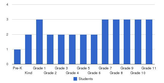 Maranatha Christian School Students by Grade