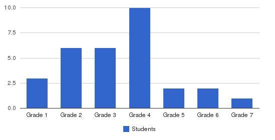Central Harlem Montessori School Students by Grade