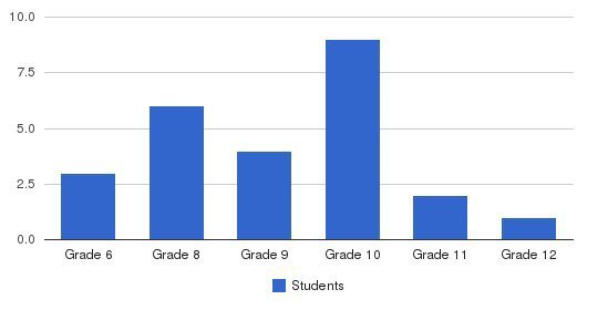 Raleigh Progressive School Students by Grade