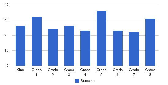 St Philip School Students by Grade