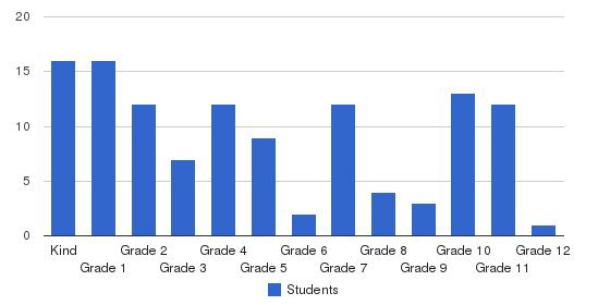 Seminole Mennonite School Students by Grade