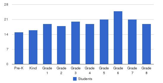 St. Pius X Elementary School Students by Grade