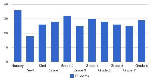 St. Raphael Elementary School Students by Grade