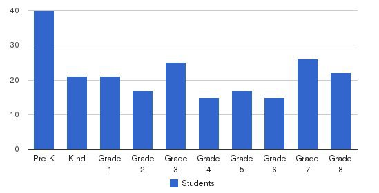 Saint Raphael School Students by Grade