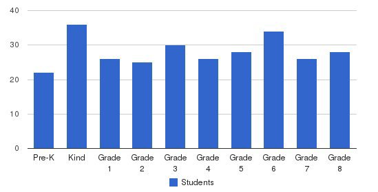 St. Raymond Catholic JK-8 School Students by Grade