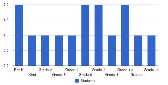 Lucero School of Learning Students by Grade