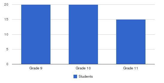 Wolcott School Students by Grade