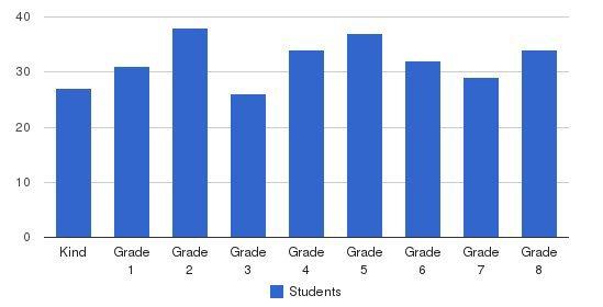 St Robert Bellarmine Elementary School Students by Grade