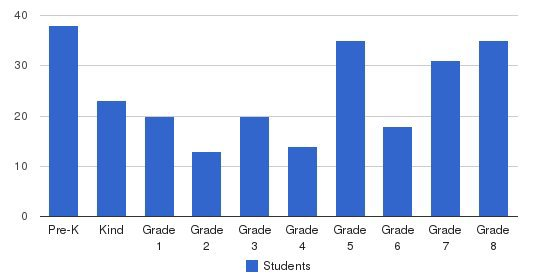 St Stanislaus Parish School Students by Grade