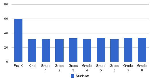 St. Therese Academy Students by Grade
