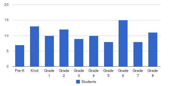 St. Thomas School Students by Grade