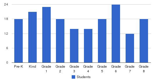 St. Timothy School Students by Grade