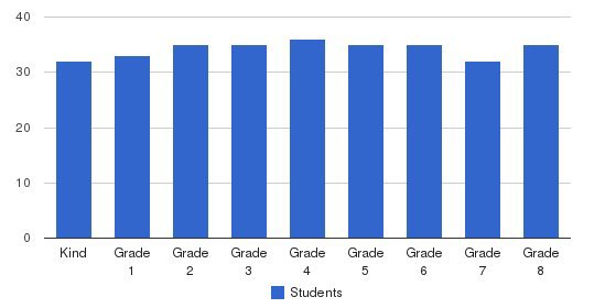 St Brendan Catholic School Students by Grade