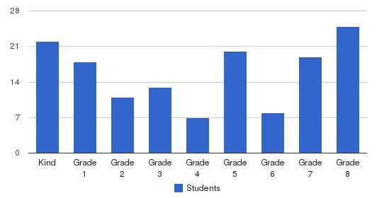 St George Parish School Students by Grade