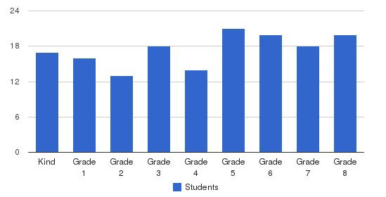 St Rose-thomas Mccarthy School Students by Grade