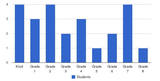Stockton Accelerated Institute Students by Grade