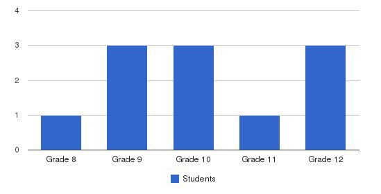 Summerhill School Students by Grade