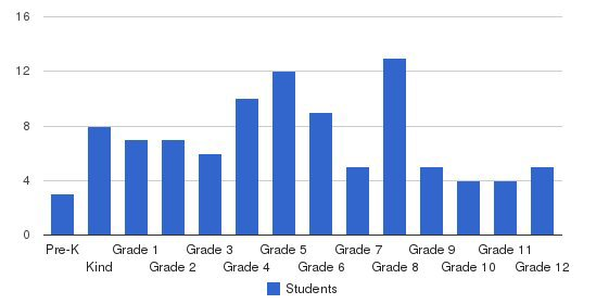 Tabernacle Christian Academy Students by Grade
