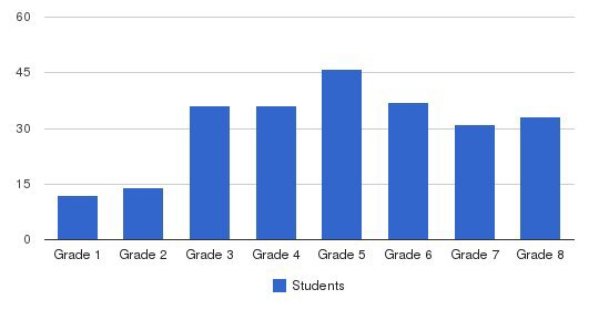 Charles Armstrong School Students by Grade