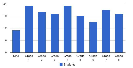 The Gooden School Students by Grade