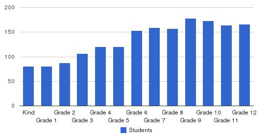 The Harker School Students by Grade
