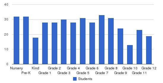 Palm Valley School Students by Grade