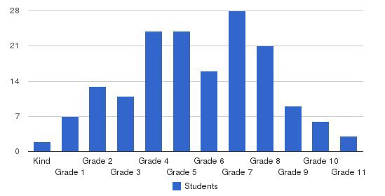 The Prentice School Students by Grade