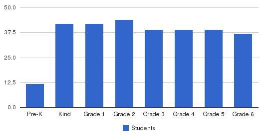 Village School Students by Grade