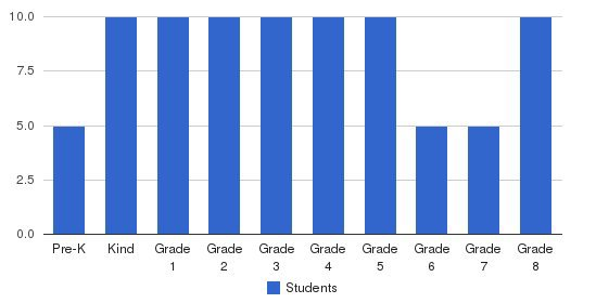 Wilkinson School & Early Childhood Center Students by Grade