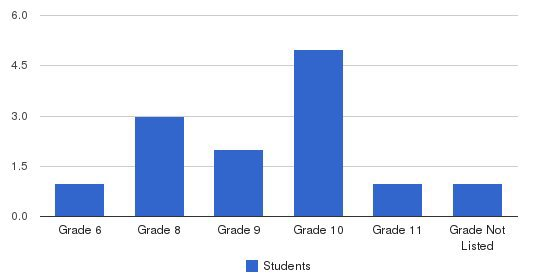 The Tutoring School Students by Grade