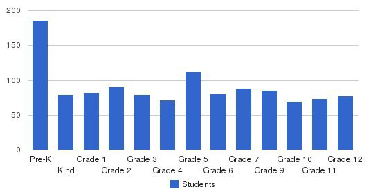 Vacaville Christian Schools Students by Grade