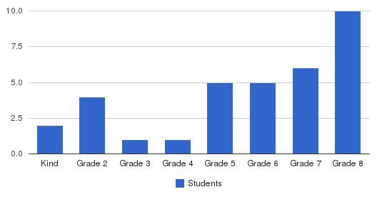 Valley Adventist Christian School Students by Grade