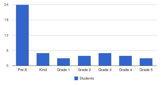 Valley Montessori School Students by Grade