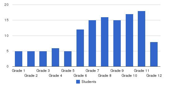 St Augustine Academy Students by Grade