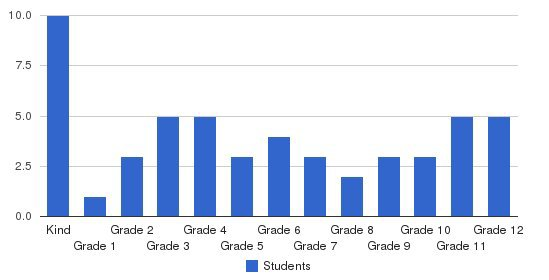 Vermont Christian School Students by Grade