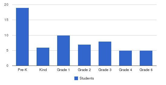 Del Sol School/via Pacifica Students by Grade