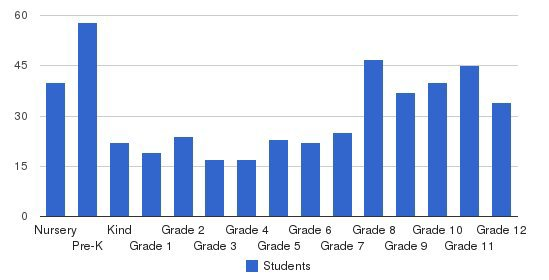Victor Valley Christian Schools Students by Grade