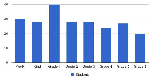 Walden School Students by Grade