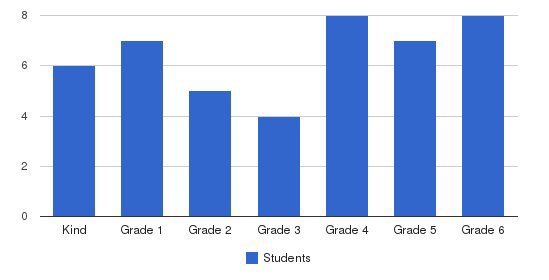Wilshire Private School Students by Grade